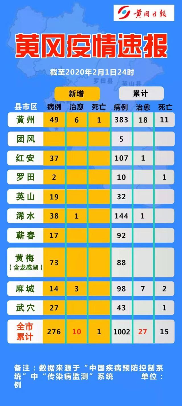 【动态】黄冈确诊1002例,第二个破千城市