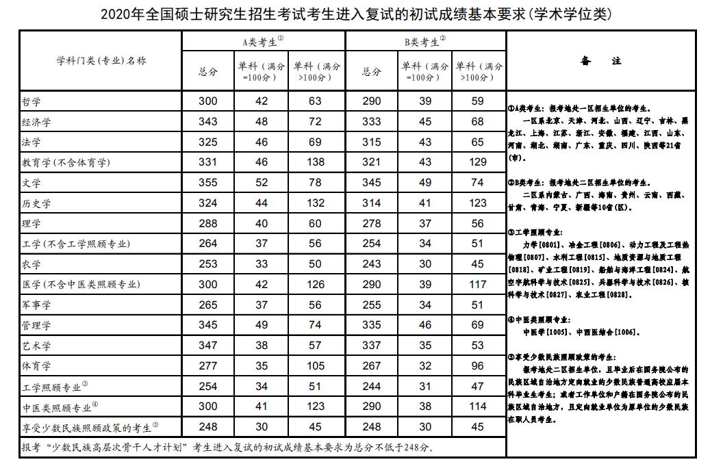 2020年全国考研国家分数线是多少
