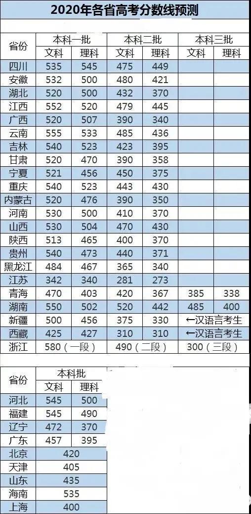2020年高考录取分数线预测:2020年各省分数线预测(文科及理科)